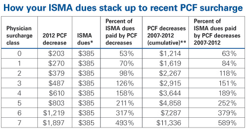 ISMA PCF dues