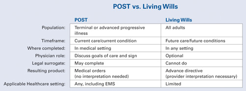 POST vs. Living Wills