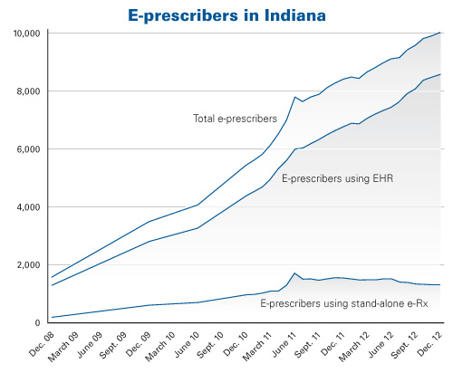 e-Prescribers in Indiana
