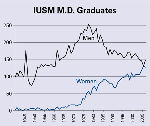 Male Female med graduates by year
