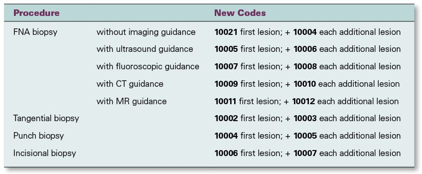 2019 cpt codes psychology